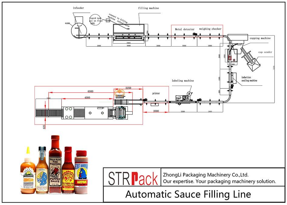 Línea de llenado automático de salsa
